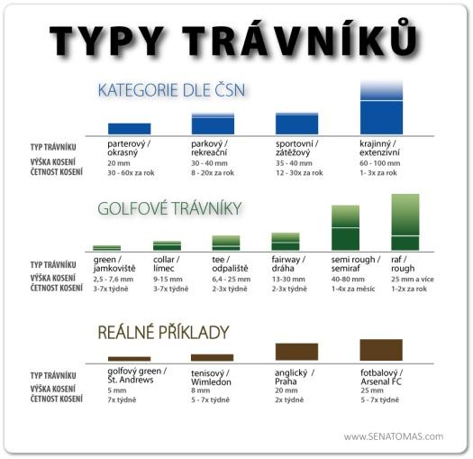 Typy trávníků dle různýh kategorií